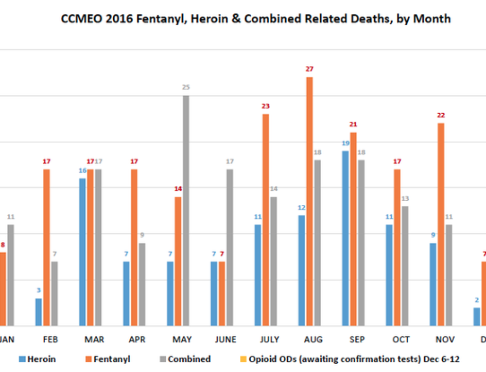 Cuyahoga Co. heroin, fentanyl deaths soar in 2016: a statistical snapshot